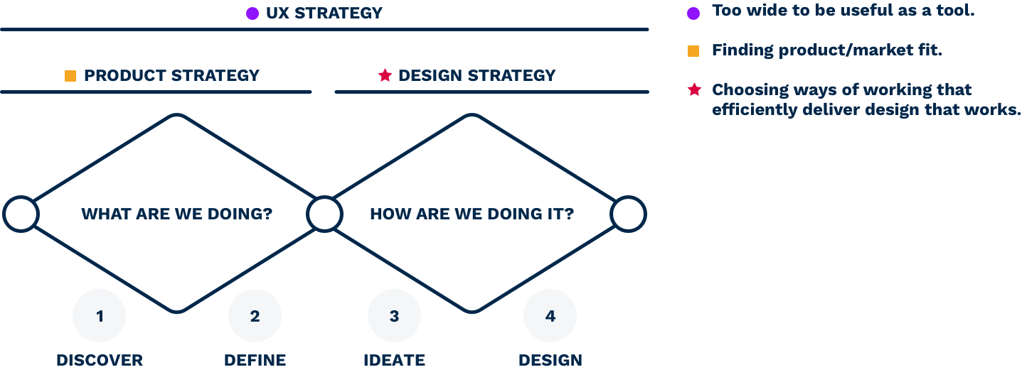 Double diamond design  process with an overlay of UX, product and design strategy.
